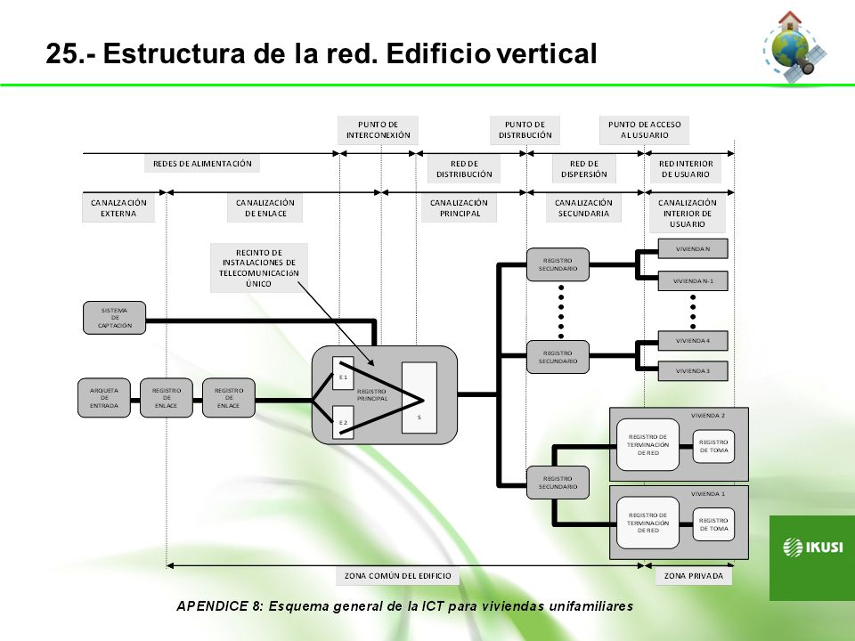 25.- Estructura de la red. Edificio vertical