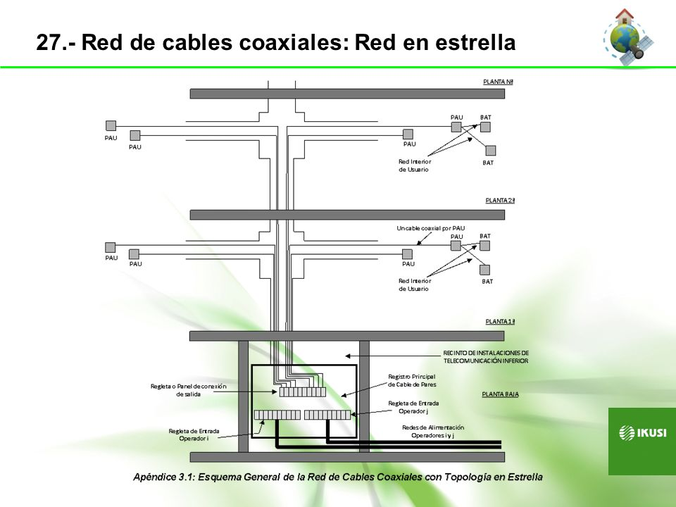 27.- Red de cables coaxiales: Red en estrella