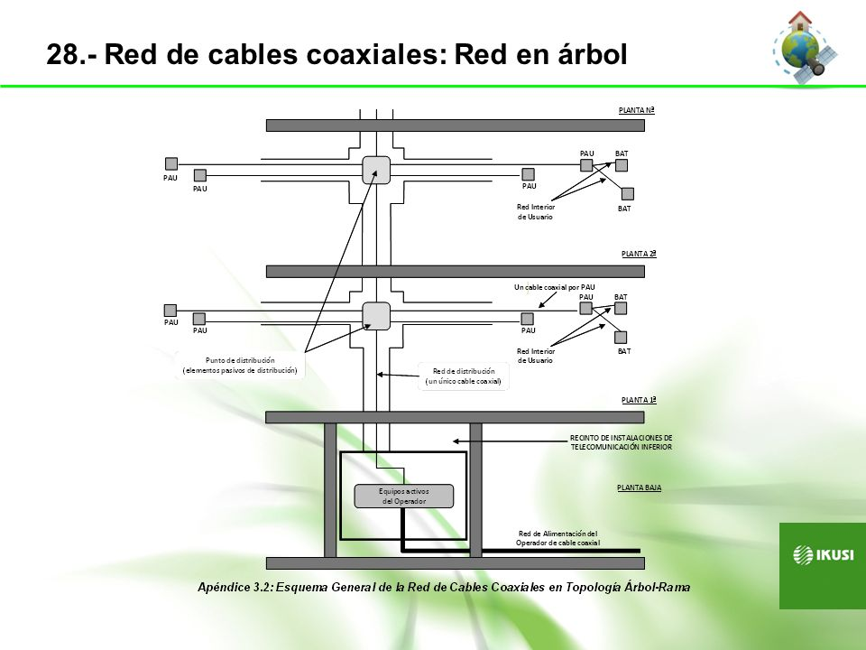 28.- Red de cables coaxiales: Red en árbol