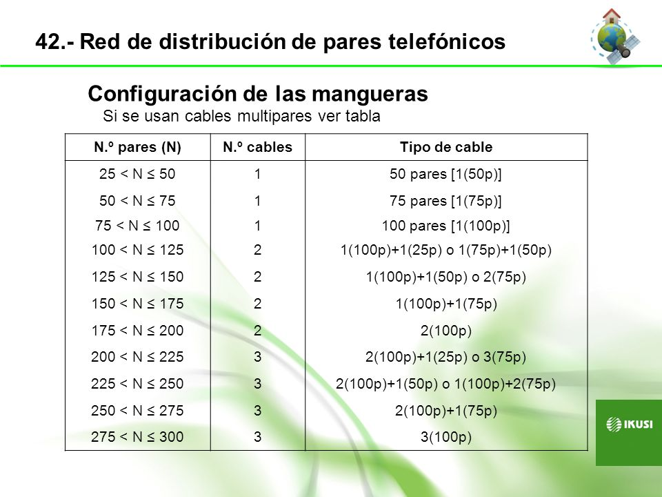 42.- Red de distribución de pares telefónicos