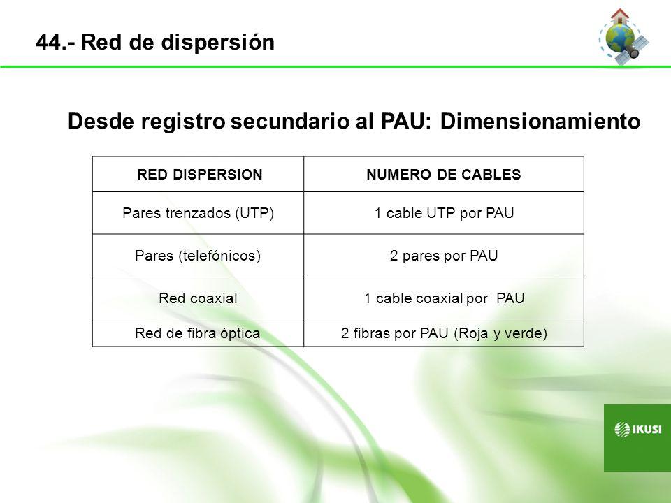 2 fibras por PAU (Roja y verde)