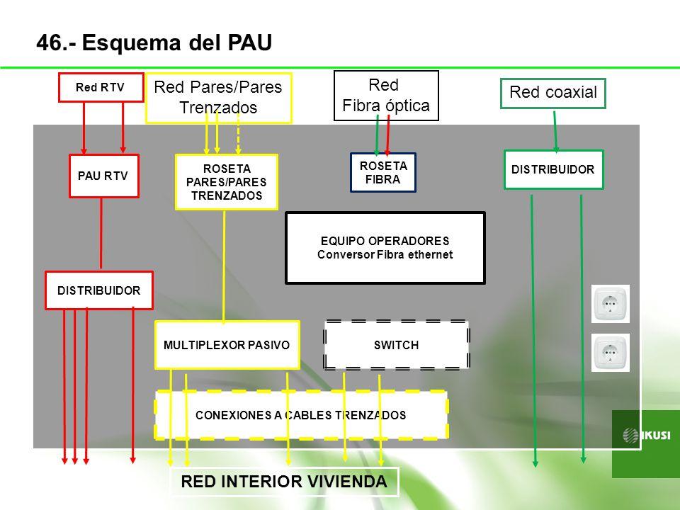 46.- Esquema del PAU Red Pares/Pares Red Red coaxial Trenzados