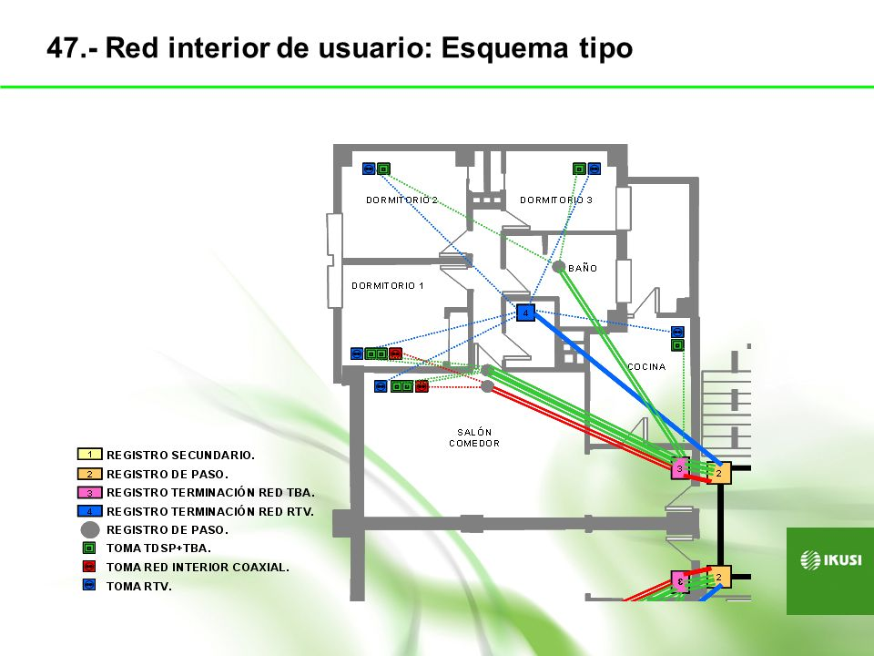47.- Red interior de usuario: Esquema tipo