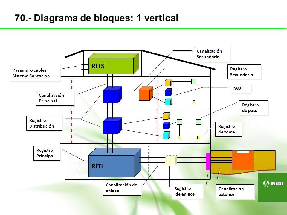 70.- Diagrama de bloques: 1 vertical