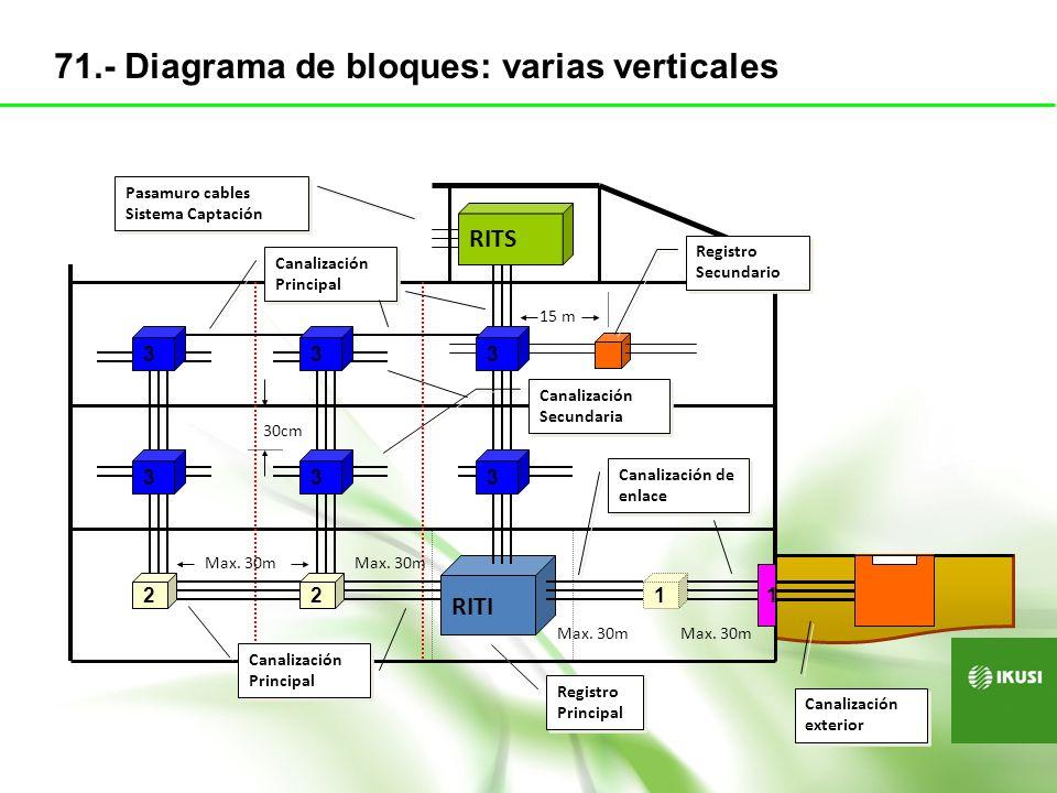 71.- Diagrama de bloques: varias verticales