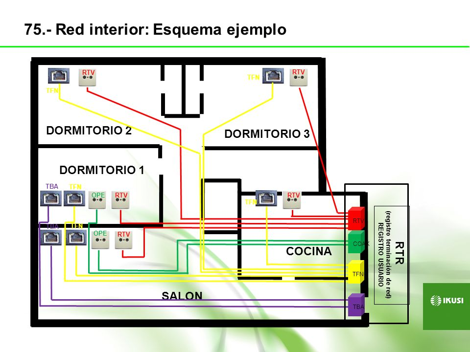 (registro terminación de red)