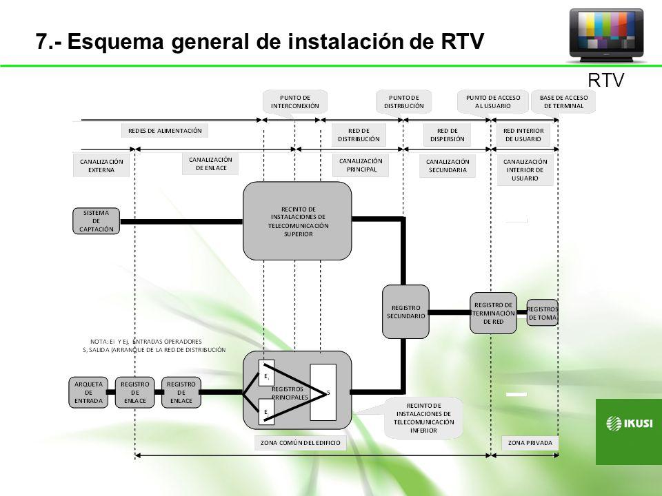 7.- Esquema general de instalación de RTV