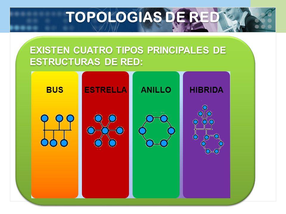 TOPOLOGIAS DE RED EXISTEN CUATRO TIPOS PRINCIPALES DE ESTRUCTURAS DE RED: BUS. ESTRELLA. ANILLO.