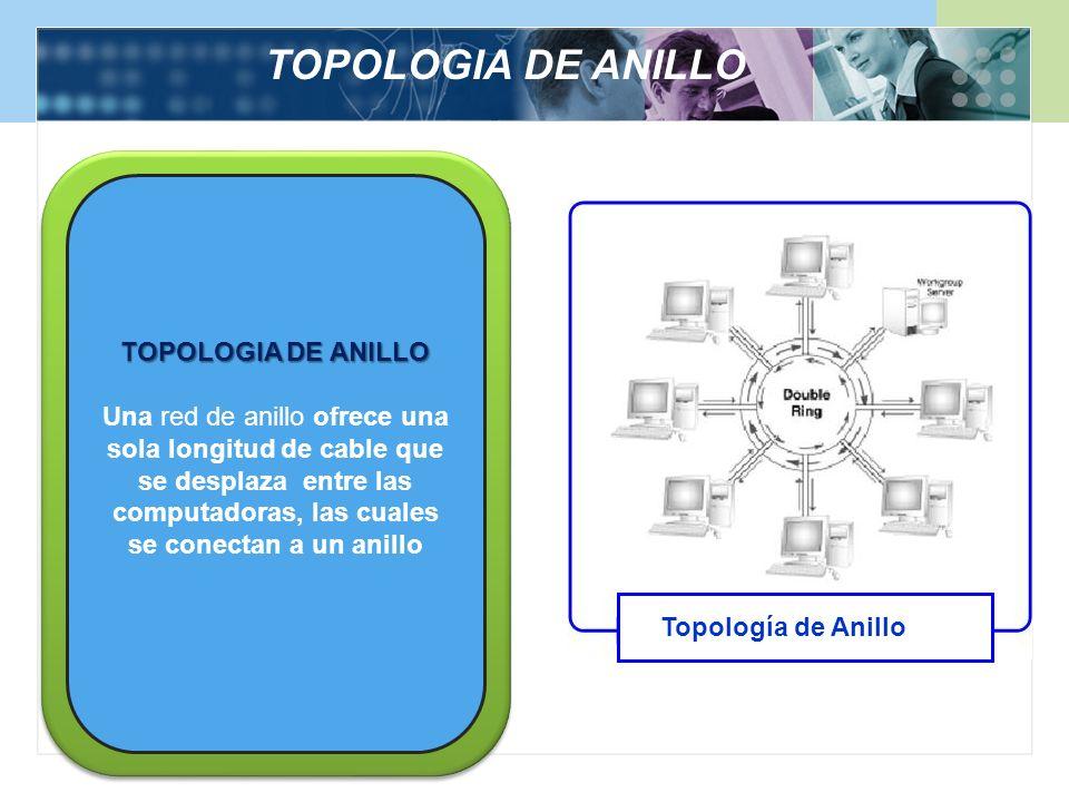 TOPOLOGIA DE ANILLO TOPOLOGIA DE ANILLO