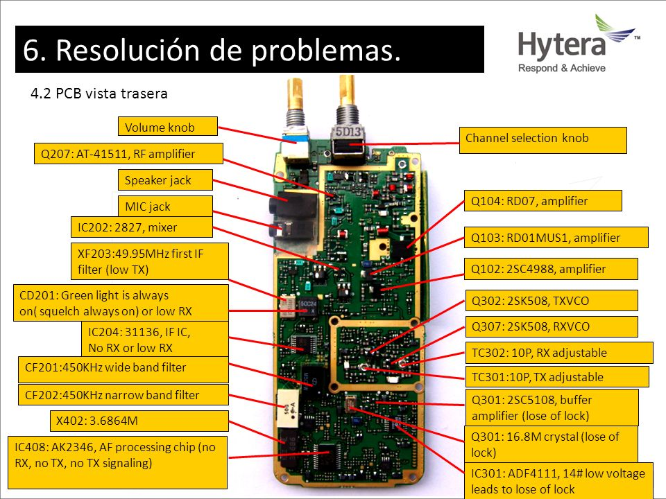 6. Resolución de problemas.