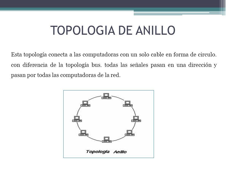 TOPOLOGIA DE ANILLO