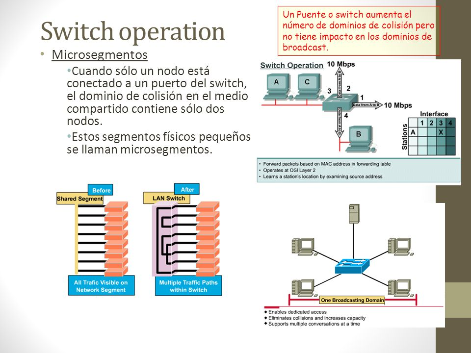 Switch operation Microsegmentos