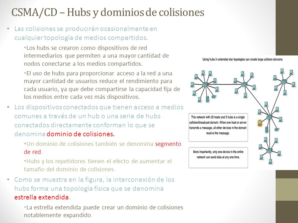 CSMA/CD – Hubs y dominios de colisiones