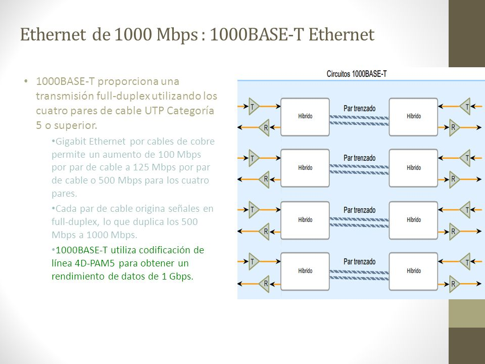 Ethernet de 1000 Mbps : 1000BASE-T Ethernet