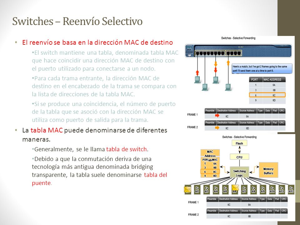 Switches – Reenvío Selectivo