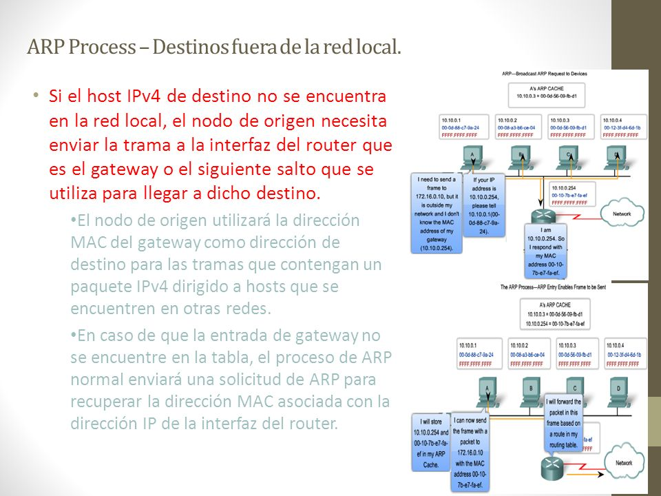 ARP Process – Destinos fuera de la red local.