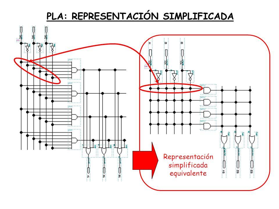 PLA: REPRESENTACIÓN SIMPLIFICADA