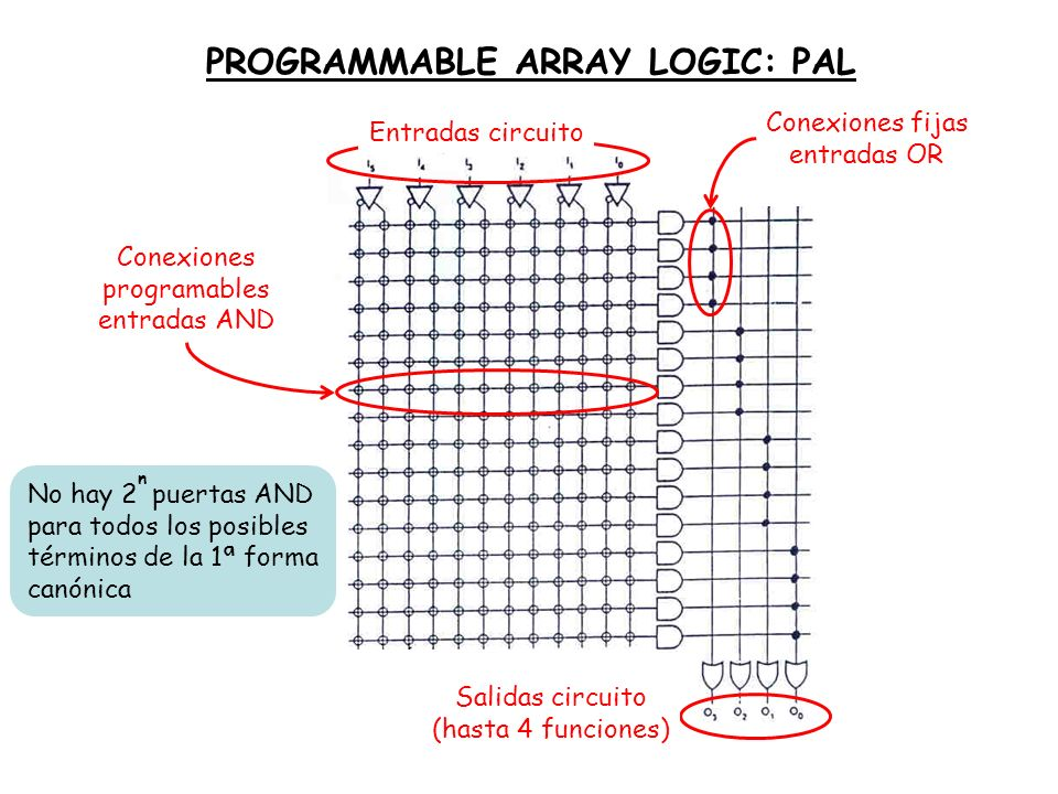 PROGRAMMABLE ARRAY LOGIC: PAL