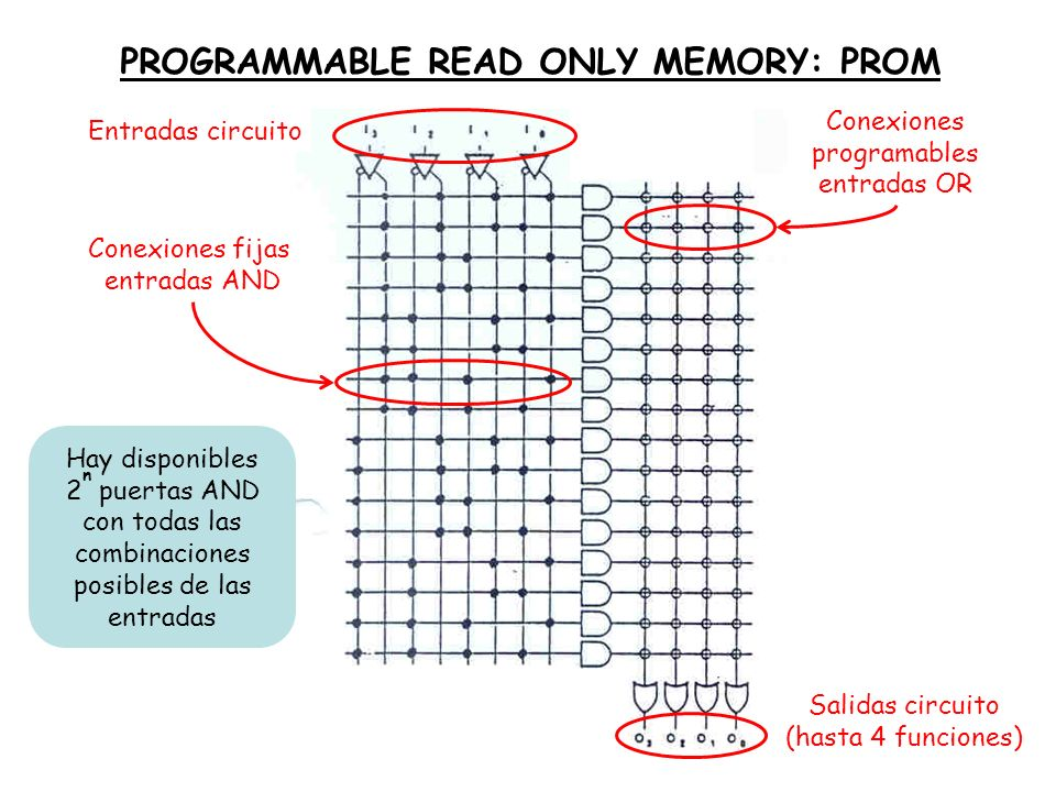 PROGRAMMABLE READ ONLY MEMORY: PROM