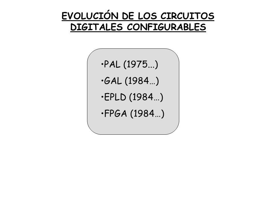 EVOLUCIÓN DE LOS CIRCUITOS DIGITALES CONFIGURABLES