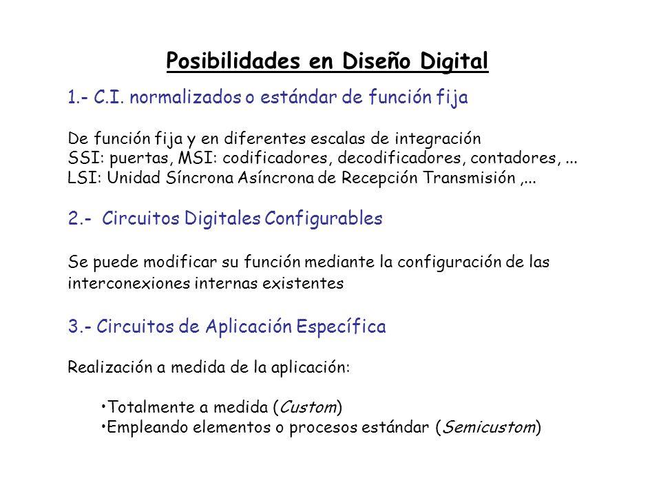 Posibilidades en Diseño Digital
