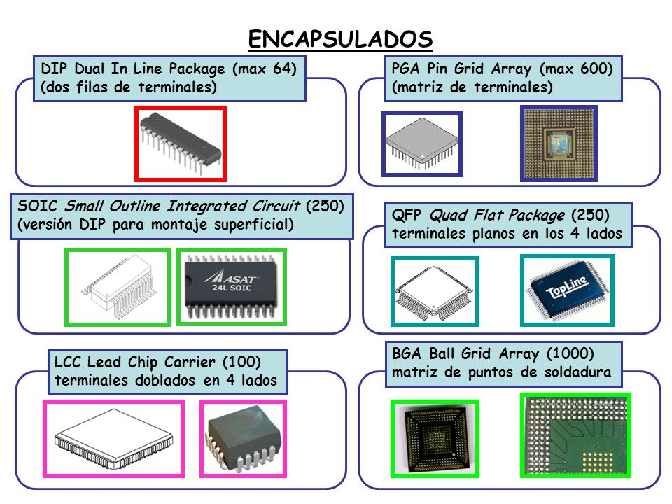ENCAPSULADOS DIP Dual In Line Package (max 64)