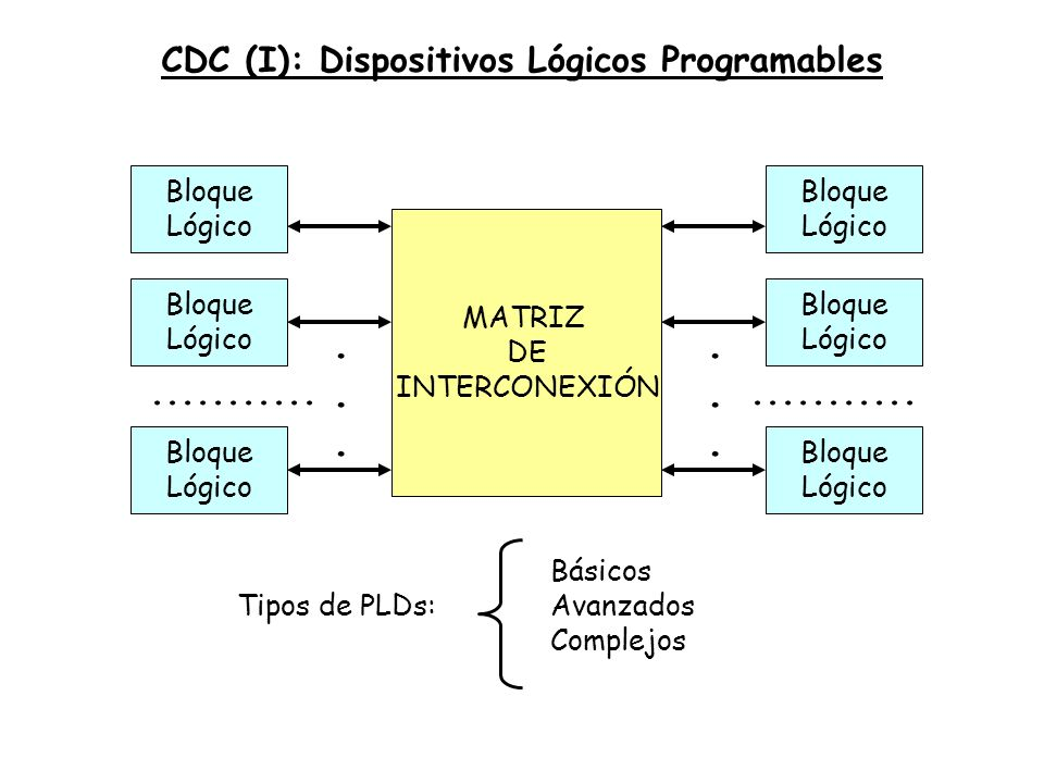 CDC (I): Dispositivos Lógicos Programables