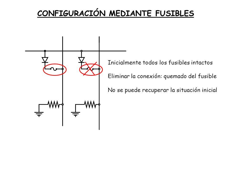 CONFIGURACIÓN MEDIANTE FUSIBLES