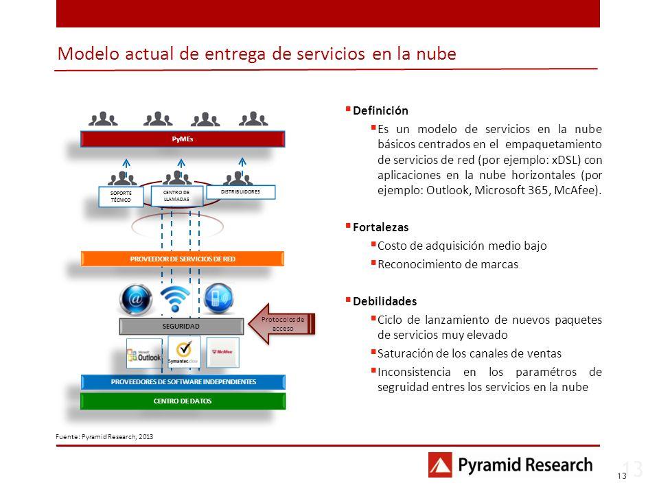 Modelo actual de entrega de servicios en la nube