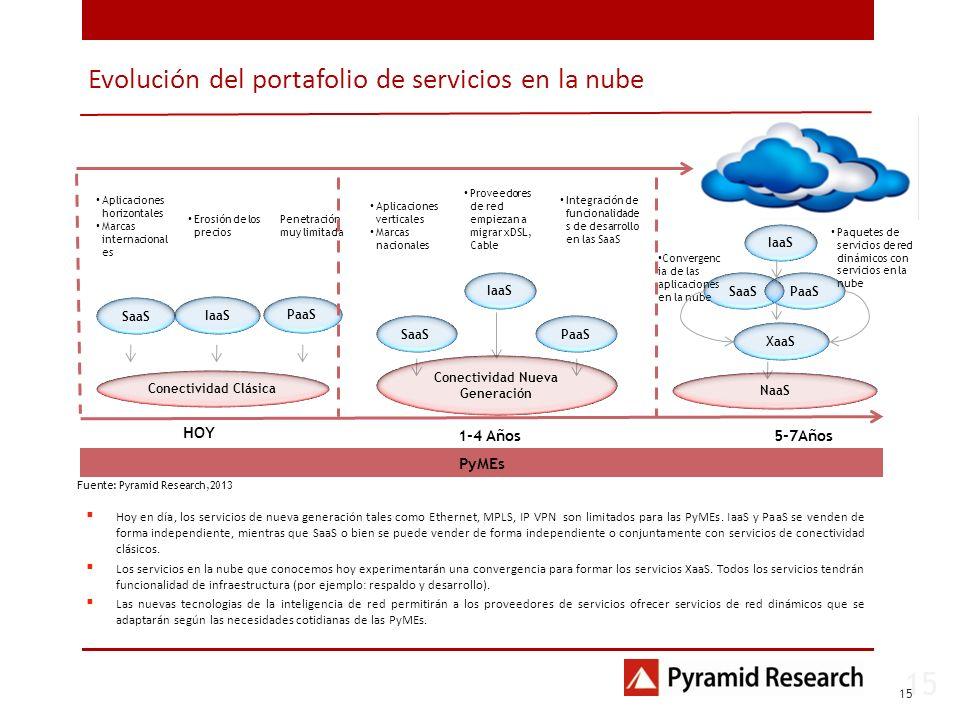 Evolución del portafolio de servicios en la nube