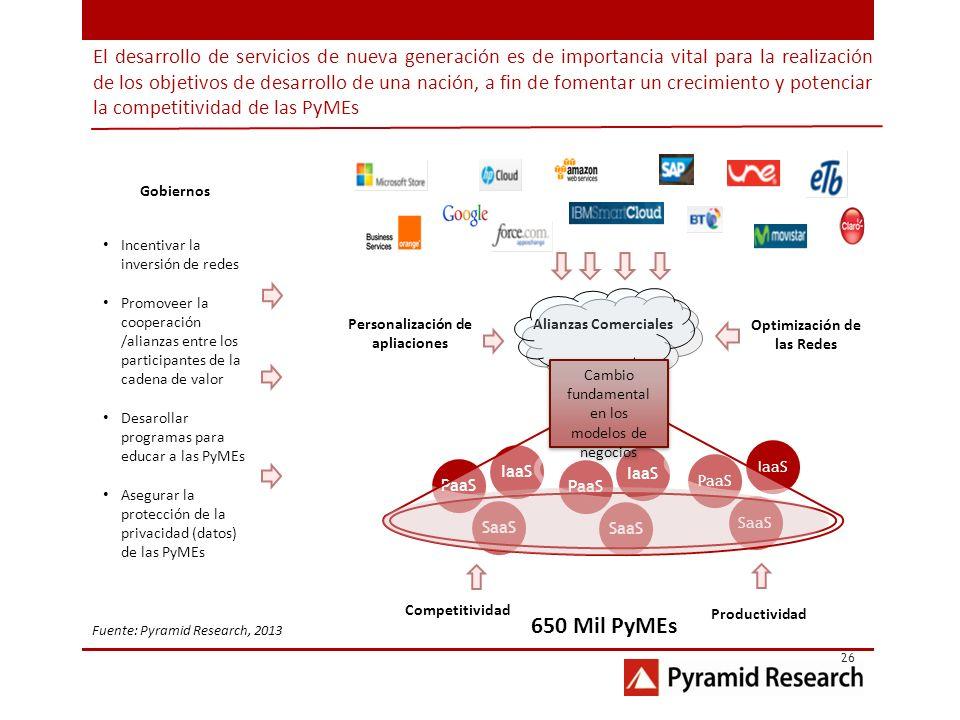 Personalización de apliaciones Optimización de las Redes
