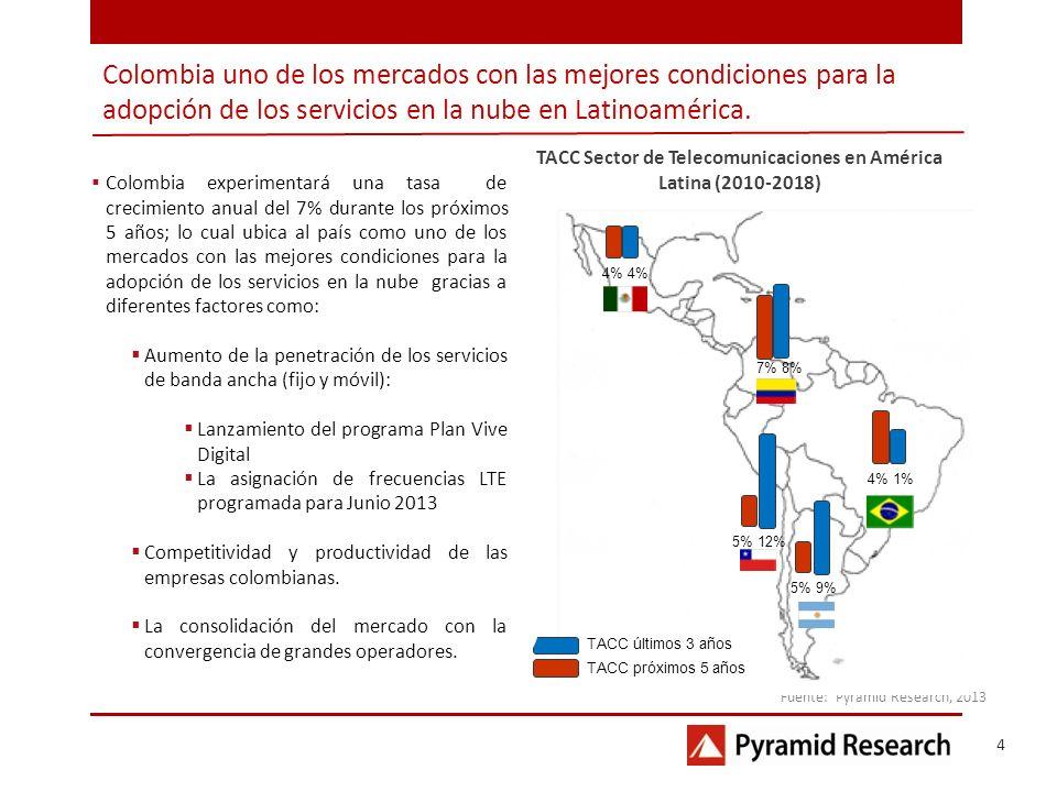 TACC Sector de Telecomunicaciones en América Latina (2010-2018)