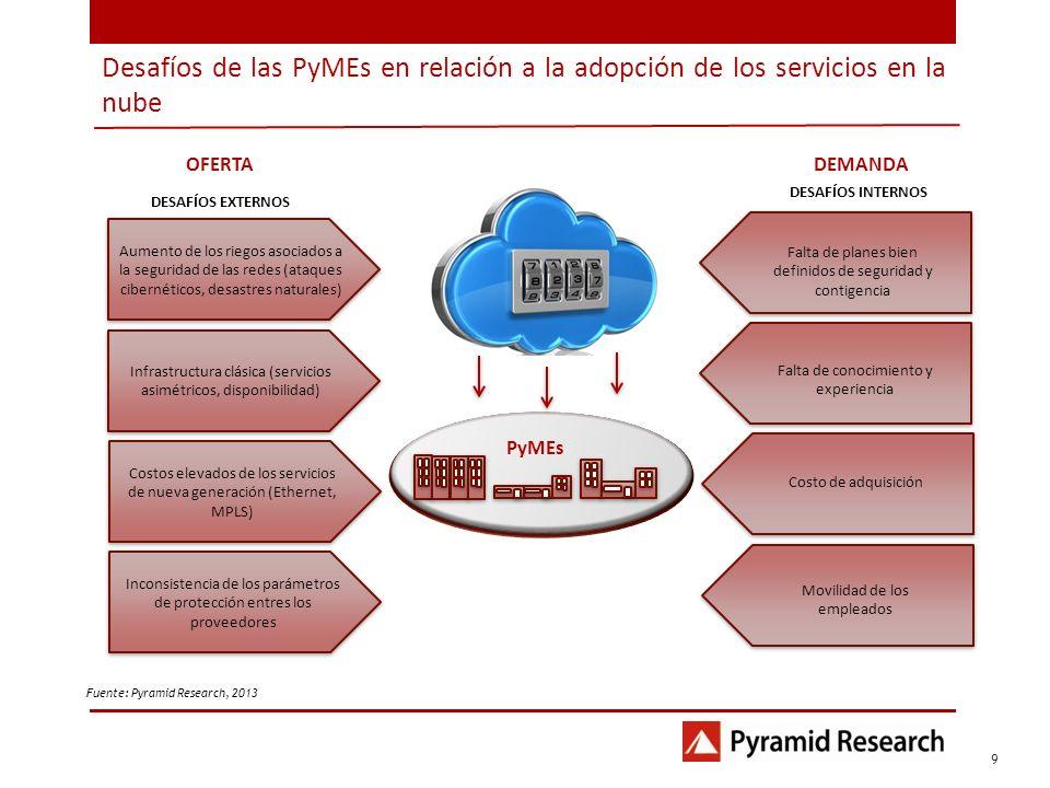 Iusacell 2012 Desafíos de las PyMEs en relación a la adopción de los servicios en la nube. 1. OFERTA.