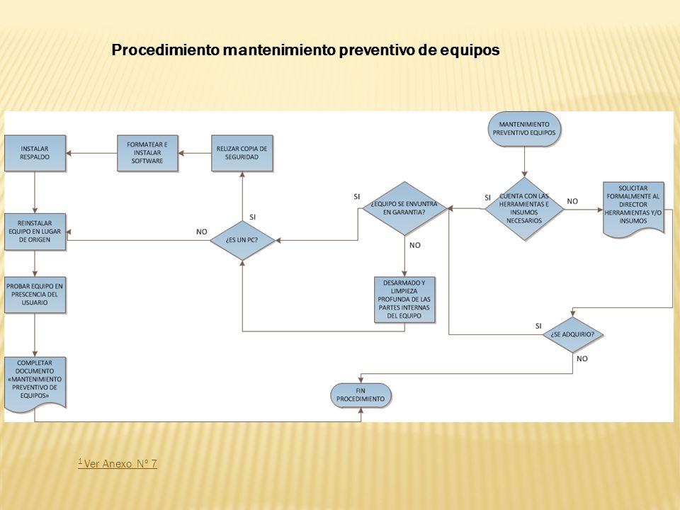 Procedimiento mantenimiento preventivo de equipos