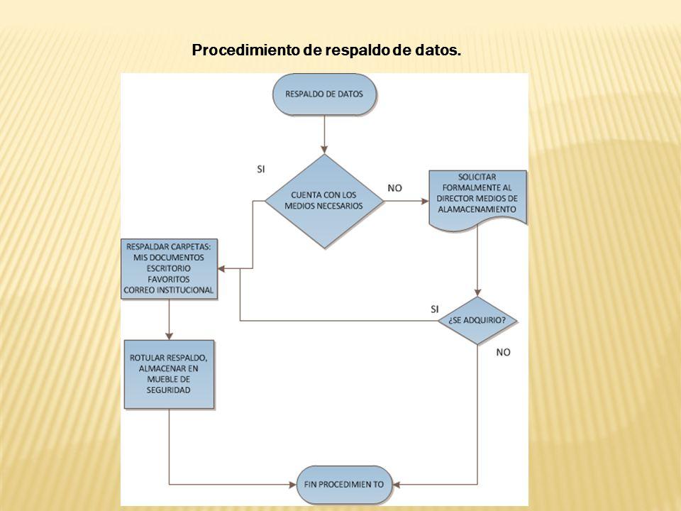 Procedimiento de respaldo de datos.