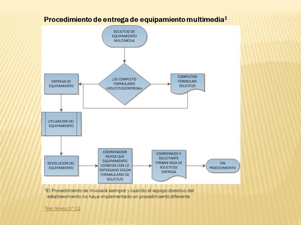 Procedimiento de entrega de equipamiento multimedia1