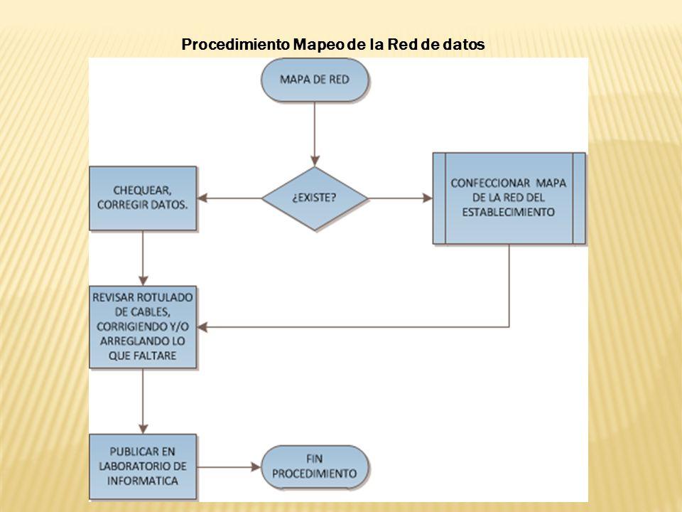 Procedimiento Mapeo de la Red de datos