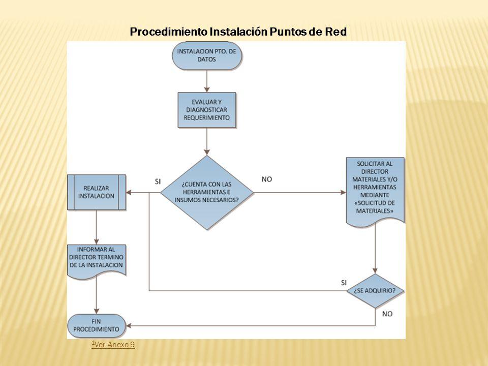 Procedimiento Instalación Puntos de Red