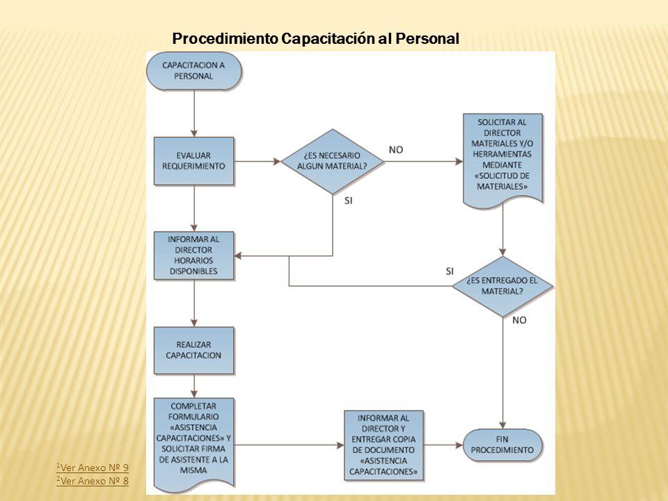 Procedimiento Capacitación al Personal
