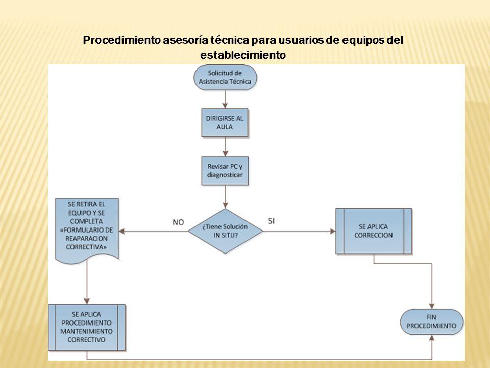 Procedimiento asesoría técnica para usuarios de equipos del establecimiento