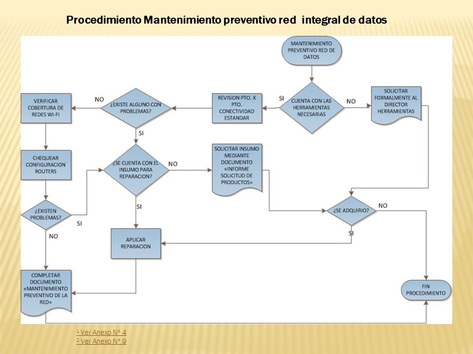 Procedimiento Mantenimiento preventivo red integral de datos