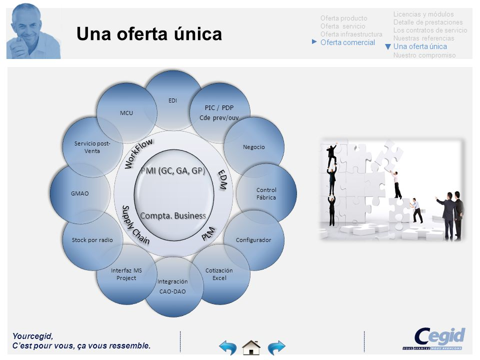 Una oferta única PMI (GC, GA, GP) Compta. Business WorkFlow EDM