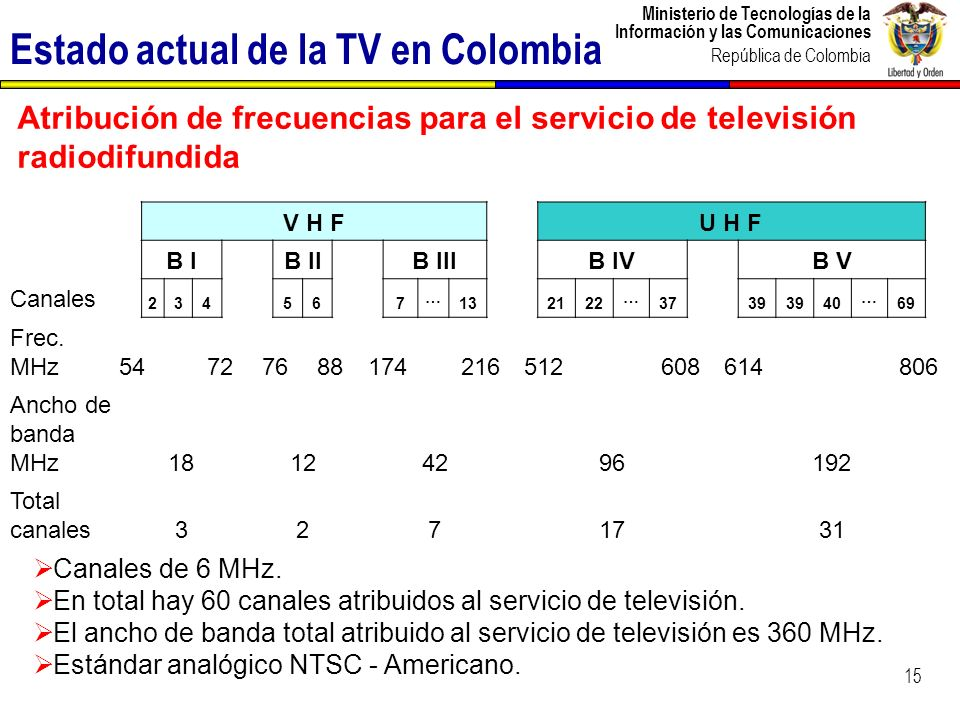 Estado actual de la TV en Colombia