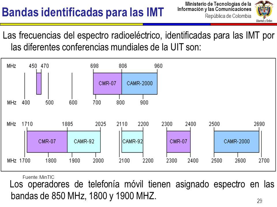 Bandas identificadas para las IMT