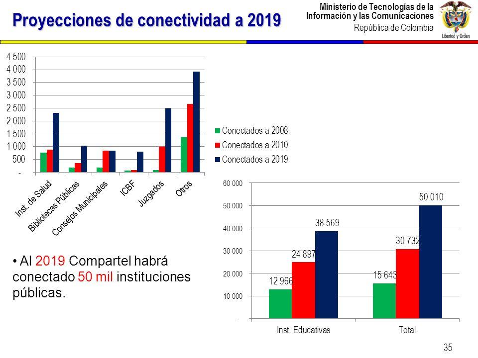 Proyecciones de conectividad a 2019