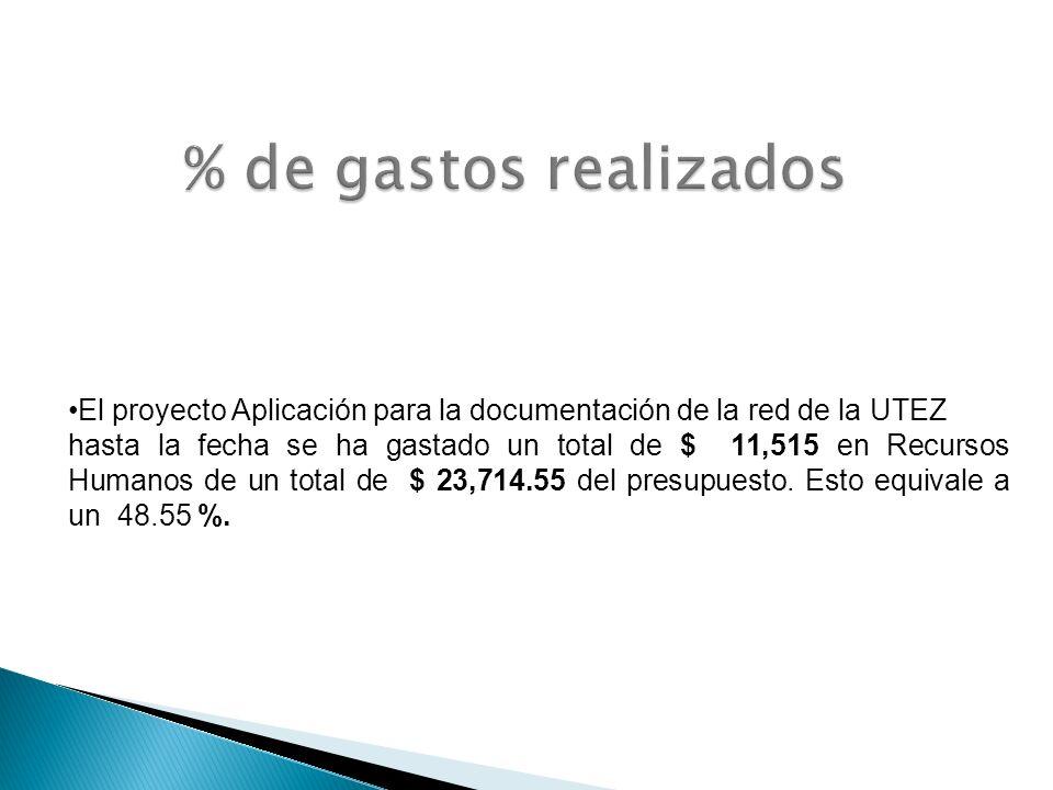 % de gastos realizados El proyecto Aplicación para la documentación de la red de la UTEZ.