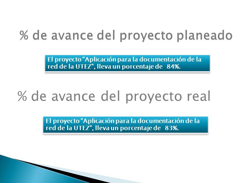 % de avance del proyecto planeado