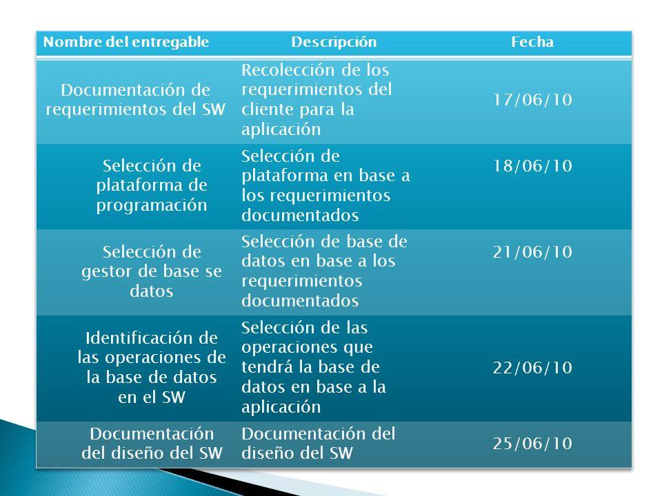 Documentación de requerimientos del SW