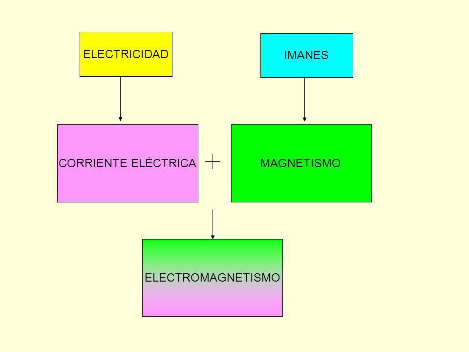 ELECTRICIDAD IMANES CORRIENTE ELÉCTRICA MAGNETISMO ELECTROMAGNETISMO