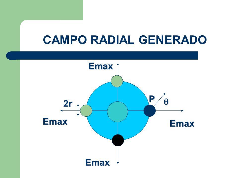 CAMPO RADIAL GENERADO Emax Req P  2r Emax Emax Emax